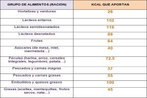 Calor as de los alimentos m s consumidos tabla de - Calcular calorias de los alimentos ...