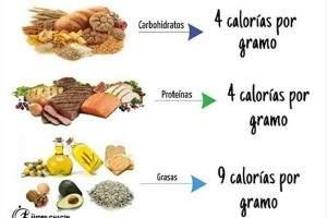 Calor as de los alimentos m s consumidos tabla de calor as calcular - Lista de calorias de los alimentos ...