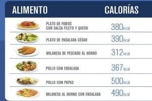 Calor as de los alimentos m s consumidos tabla de calor as calcular - Tabla de calorias de alimentos por cada 100 gramos ...